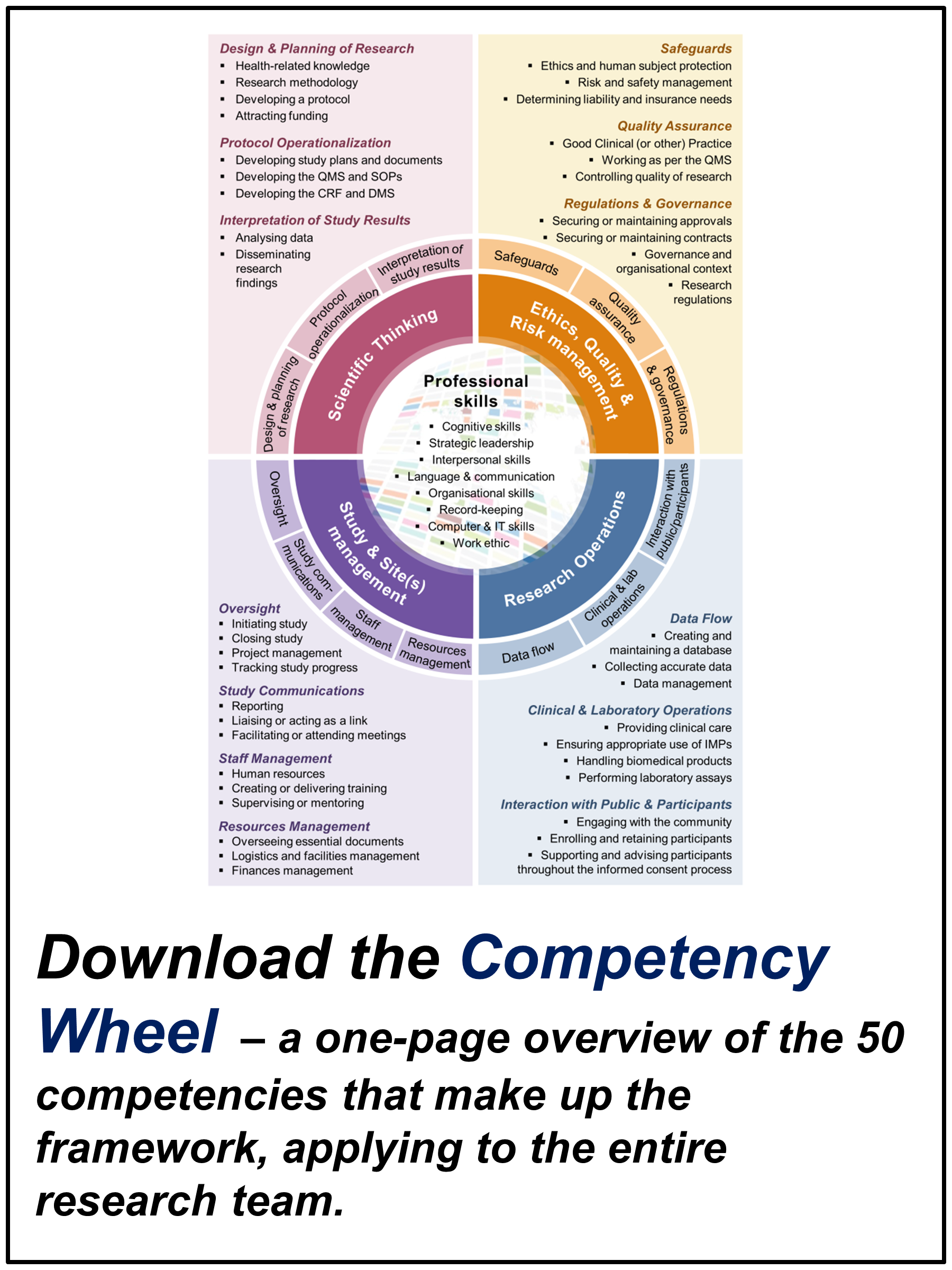 research competencies