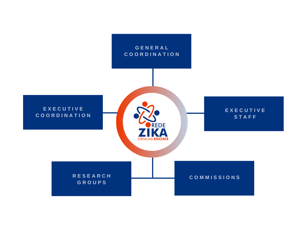 Governance Structure of Zika Social Science Network