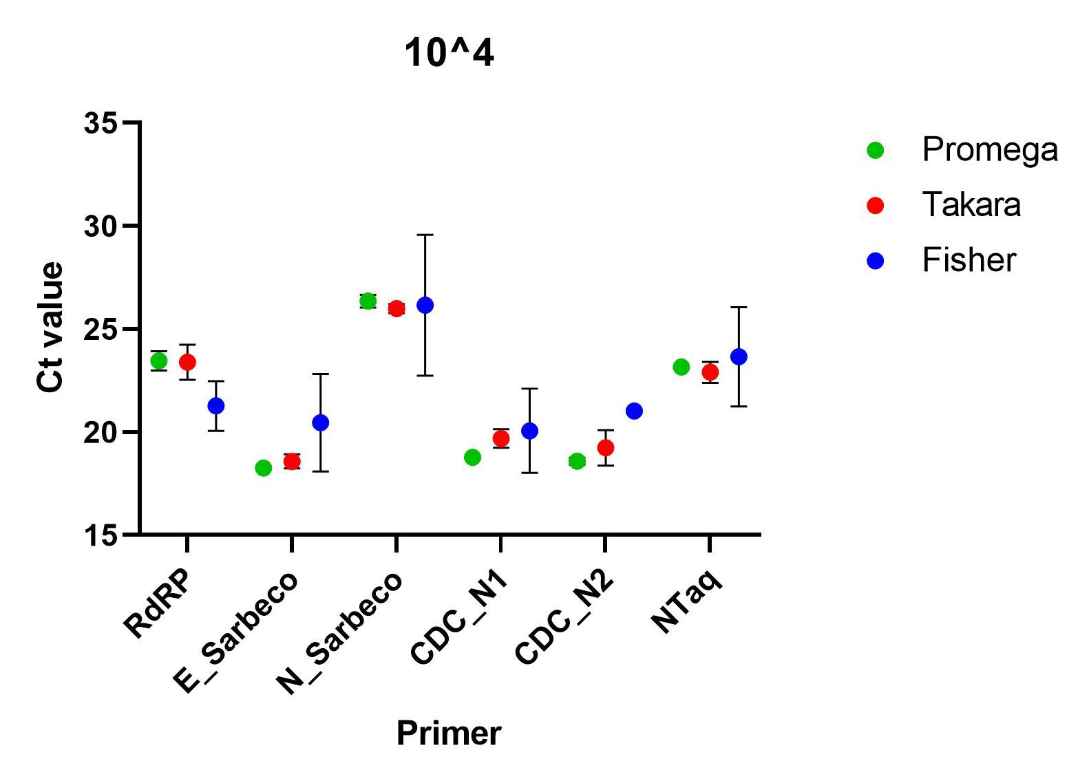 Primers tested at 10^4 SARS-CoV-2 standard